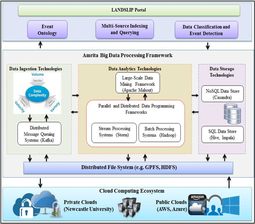 LANDSLIP social data analytics framework